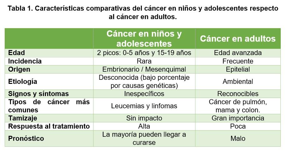 que cancer es mas comun en ninos